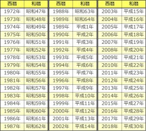 西暦和暦早見表 | Information O...