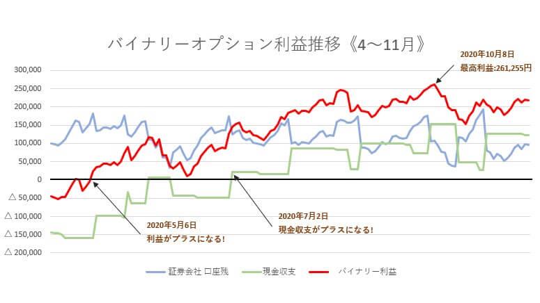 バイナリーオプションの自動売買ツールの収支表